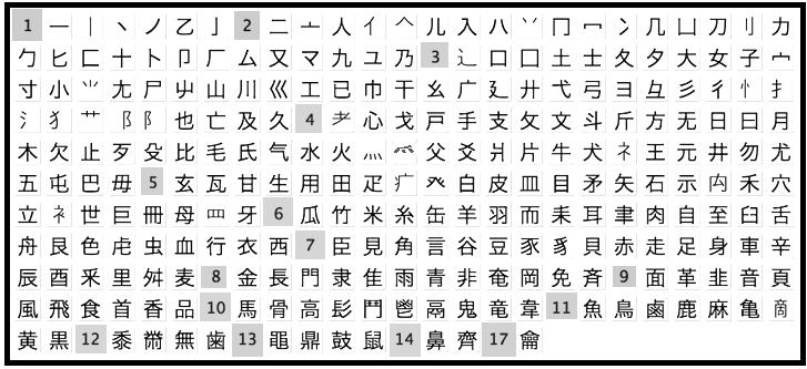 CC Chinese Radicals 2