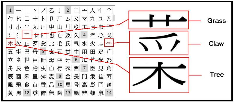 CC Chinese Radicals 4